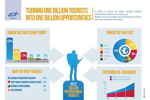 Annual international tourists reaches 1 billion