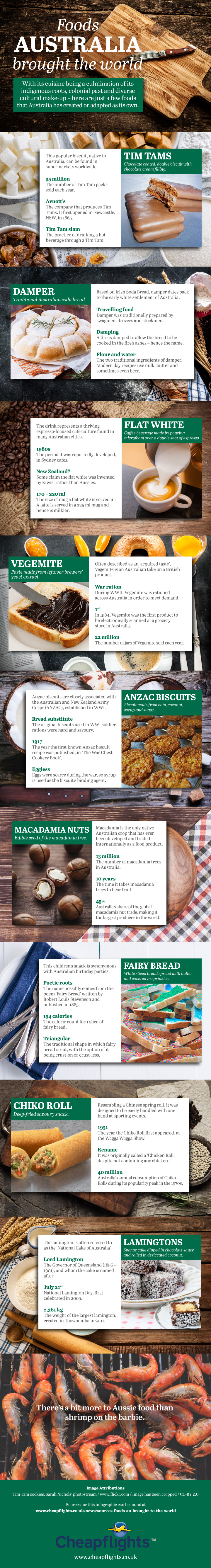 Foods Australia Brought to the World (Infographic)