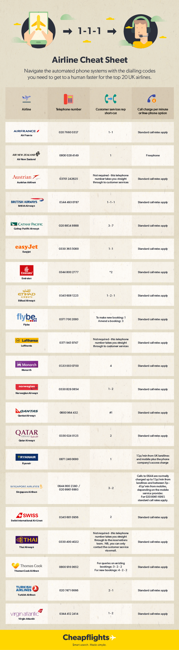 Airline phone number cheat sheet 2