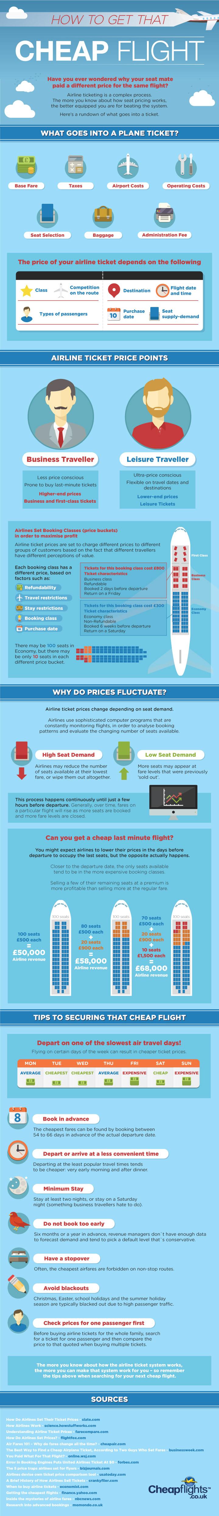 How to get a cheap flight